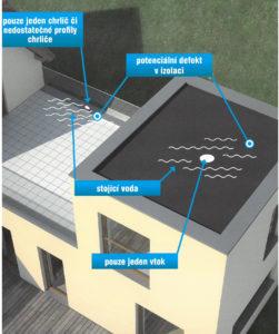 Inspekce nemovitostí za účel zatékání do konstrukce domu